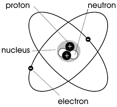 Recombination reionization schematic of a helium atom ccuart Choice Image