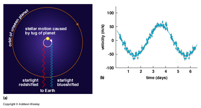Planet Detection Around Nearby Stars