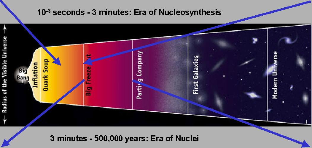 backround on bigbang nucleosynthesis We present an overview of the standard model of big bang nucleosynthesis in the cosmic microwave background as a major success of the hot big bang.