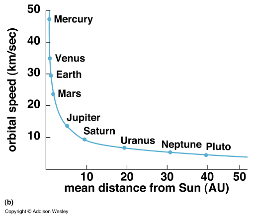 relationship of distance and time in terms speed