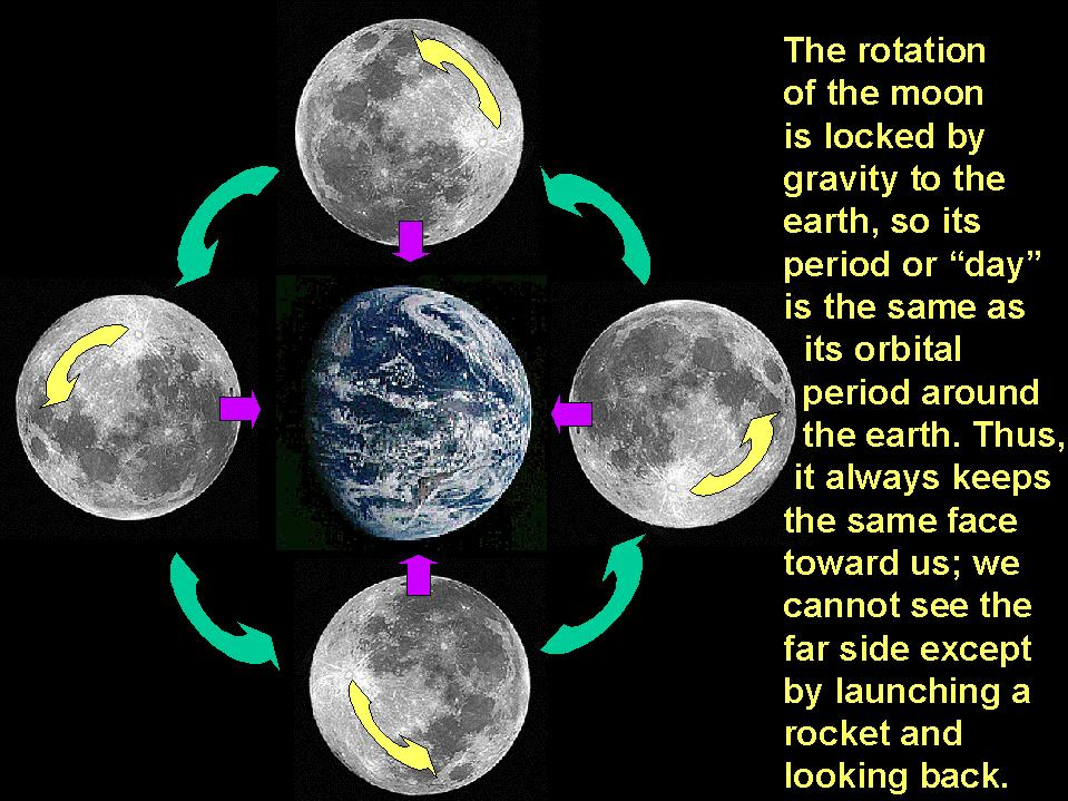 moon and earth rotation - photo #6