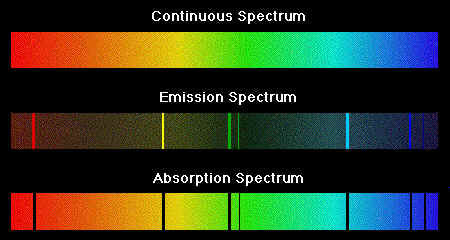 Lecture 8 Interaction of Light with Matter #1: spectra